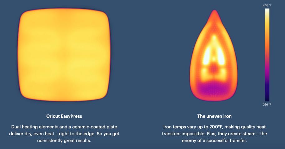 EasyPress2 Heat Distribution vs Iron Heat distribution