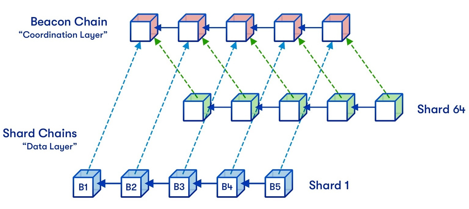 Blog Ethereum Layer 2 Scaling Solutions Sharding