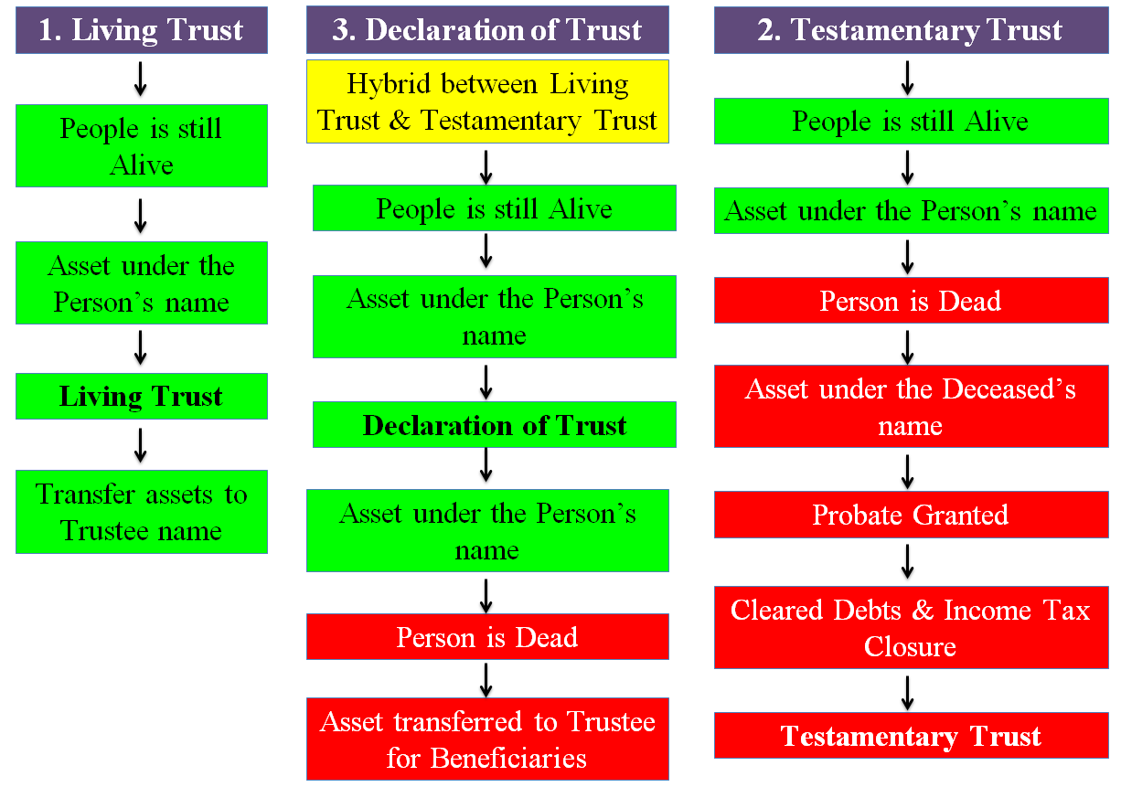 How to Set up a Trust for an Estate