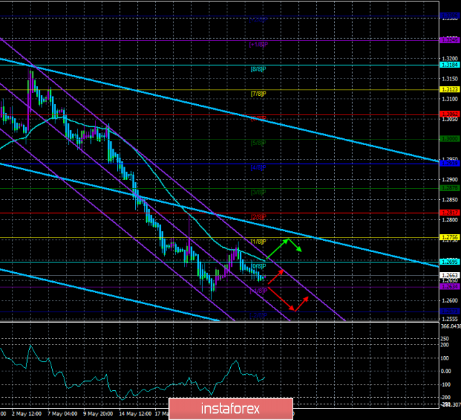 "Overview of GBP/USD on May 29. The forecast for the ""Regression Channels"". Theresa May still considers her deal as the best"