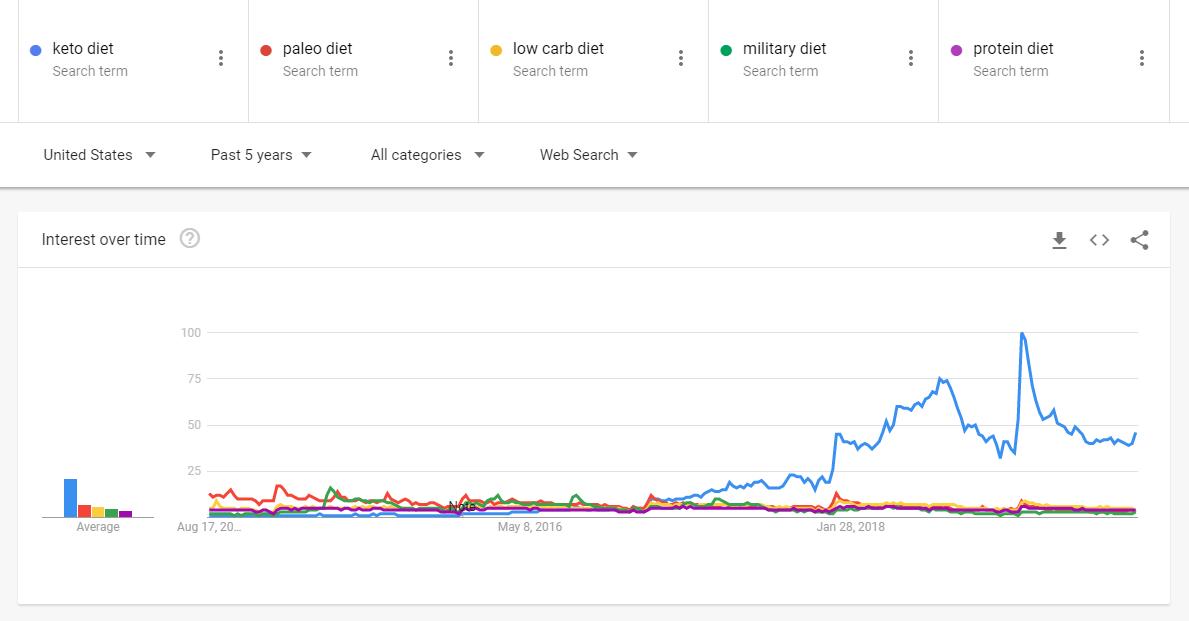 evaluating sub-niches/ trends.google.com