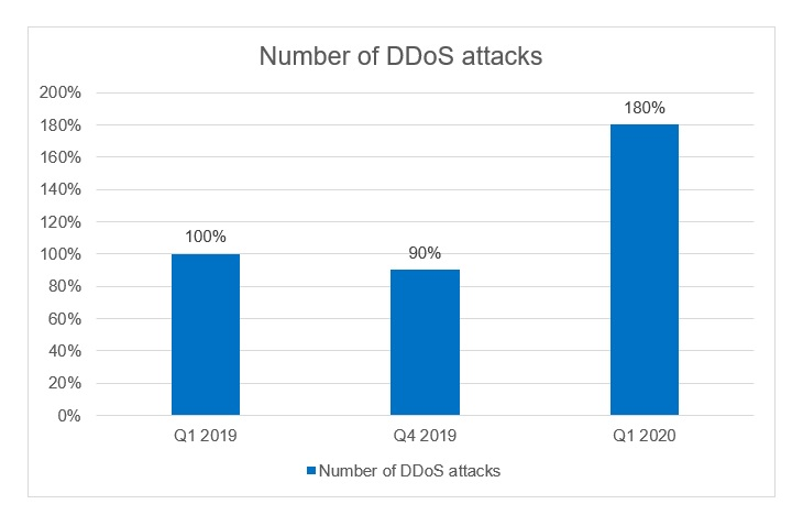 DDoS during the coronavirus pandemic: number of attacks on educational and administrational web resources tripled in Q1 2020 2