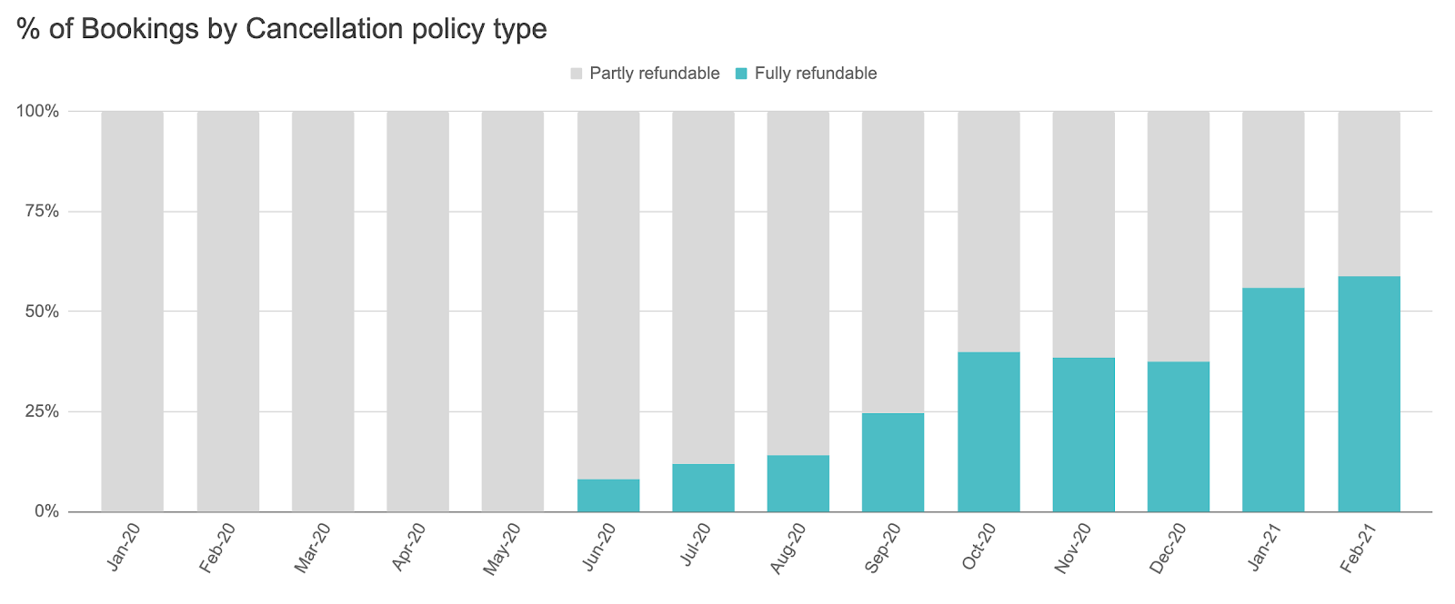 % of vacation rental bookings by cancellation policy type
