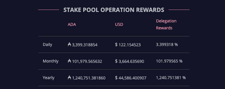 Calculator showing rewards for running a stake pool with 100,000 ADA delegated