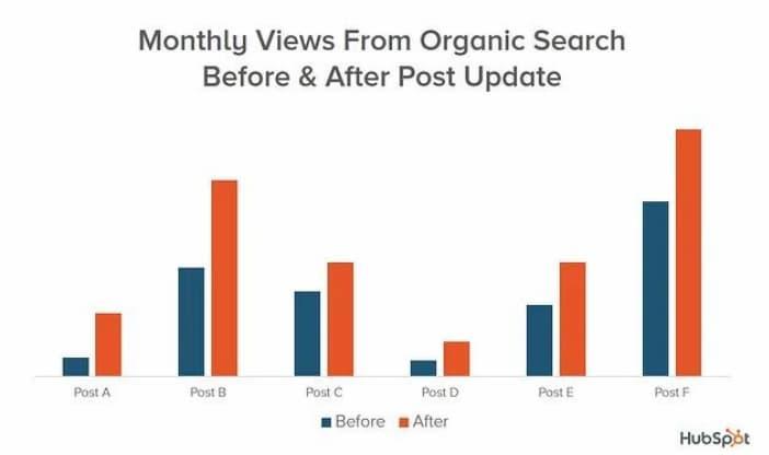 Biểu đồ thể hiện tác động của một trong những chiến lược SEO nâng cao mà Hubspot đã sử dụng đó là cập nhật các bài đăng trên blog cũ