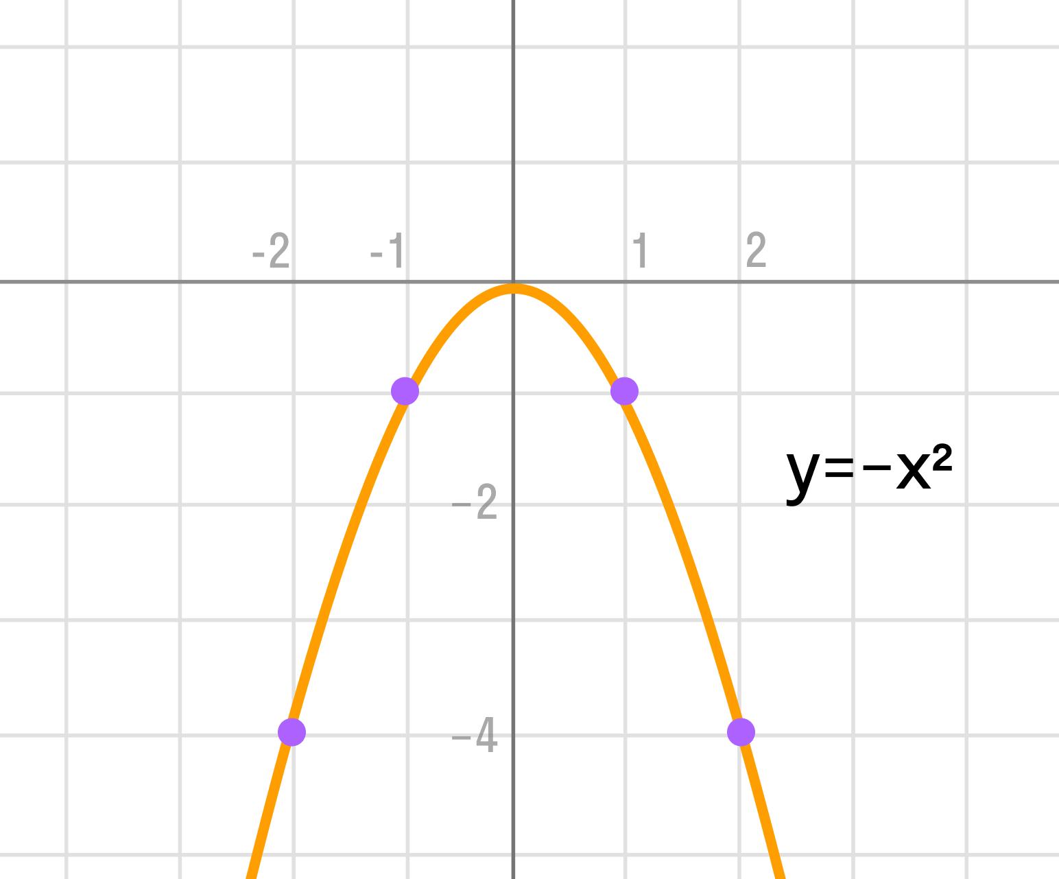 График функции y = –x2