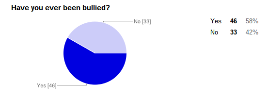 YATW Survey  Bullying  Depression   Suicide    Google Drive (2).png