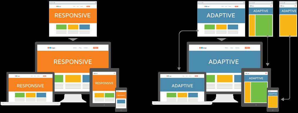Responsive vs Adaptive Web Design