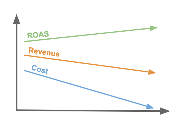 Target ROAS   Figure 2