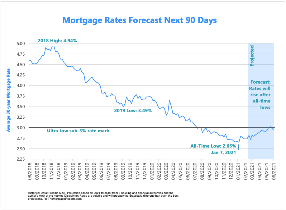 Mortgage rates forecast for the next 90 days through Spring 2021. Mortgage rates are projected to rise gradually.