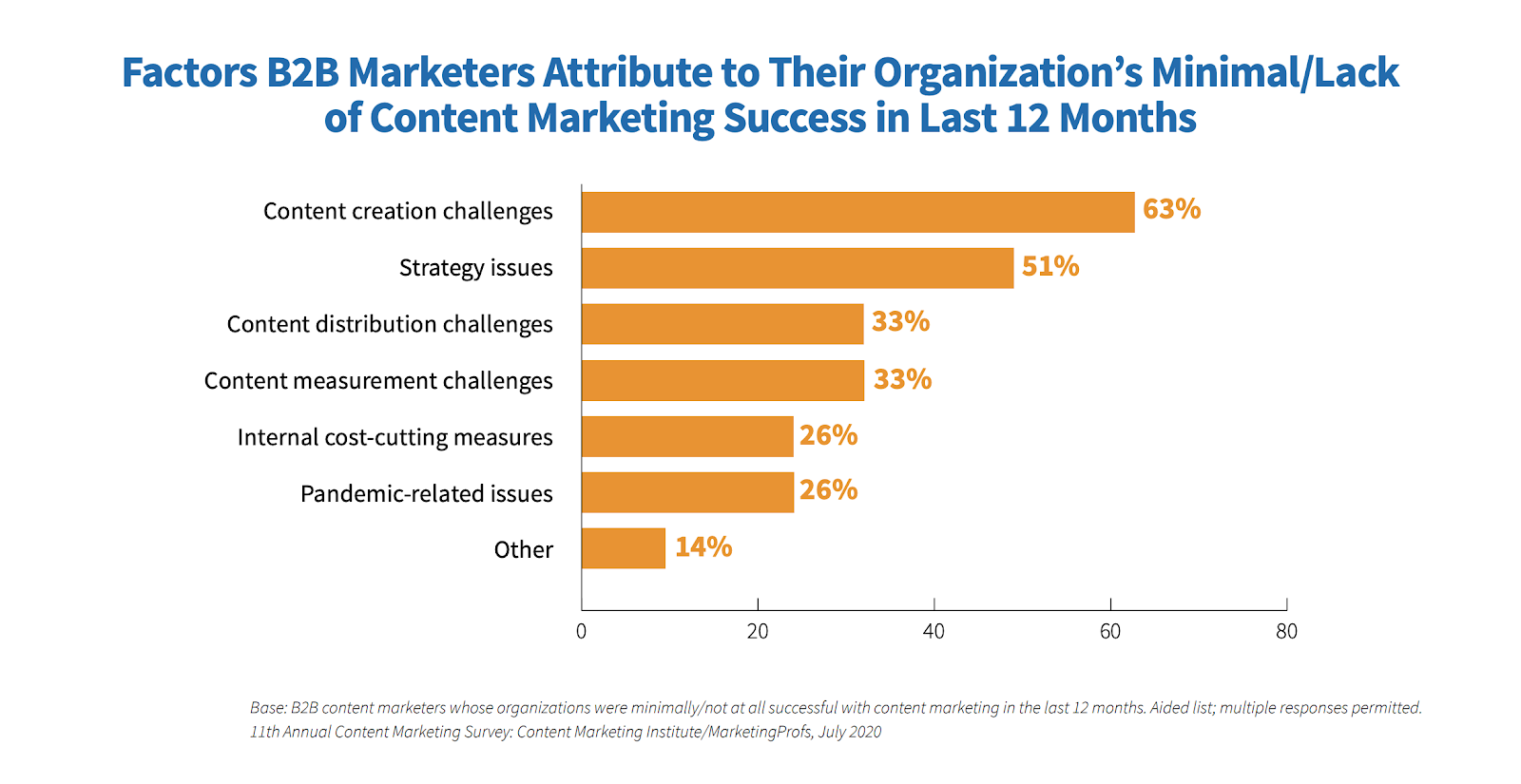 Factors B2B marketers attribute to their organization's Minimal/ lack of content marketing success in Last 12 Months