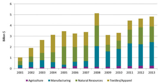 Figure 2 US imports under AGOA