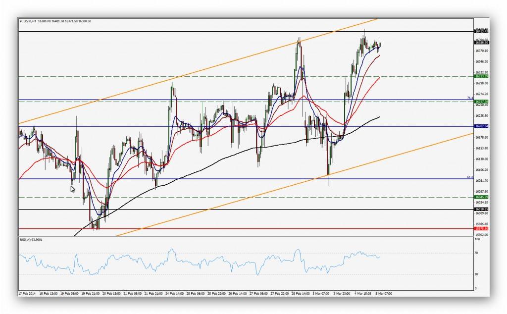Compartirtrading Post 2014-03-05 Dow 1h