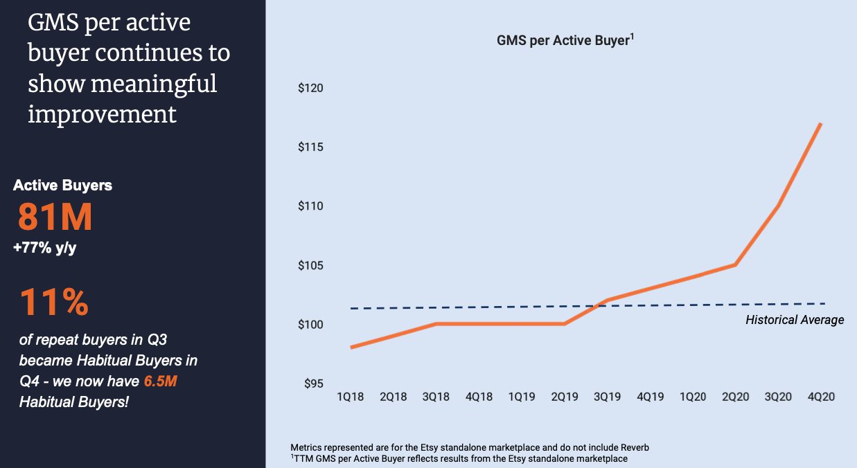 Etsy Stock Forecast GMS per Active Buyer