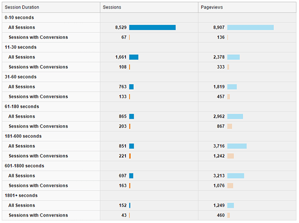 Google Analytics Engagement Report