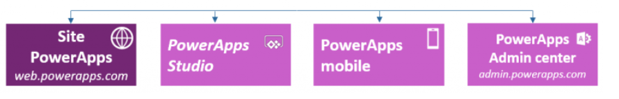 environments for powerapps