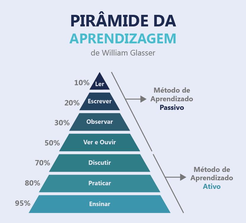 Gráfico ilustrando a pirâmide de aprendizagem.