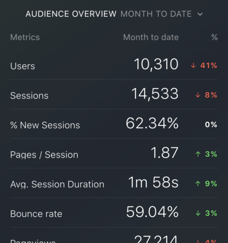 Top Google Analytics Metrics: Average Session Duration