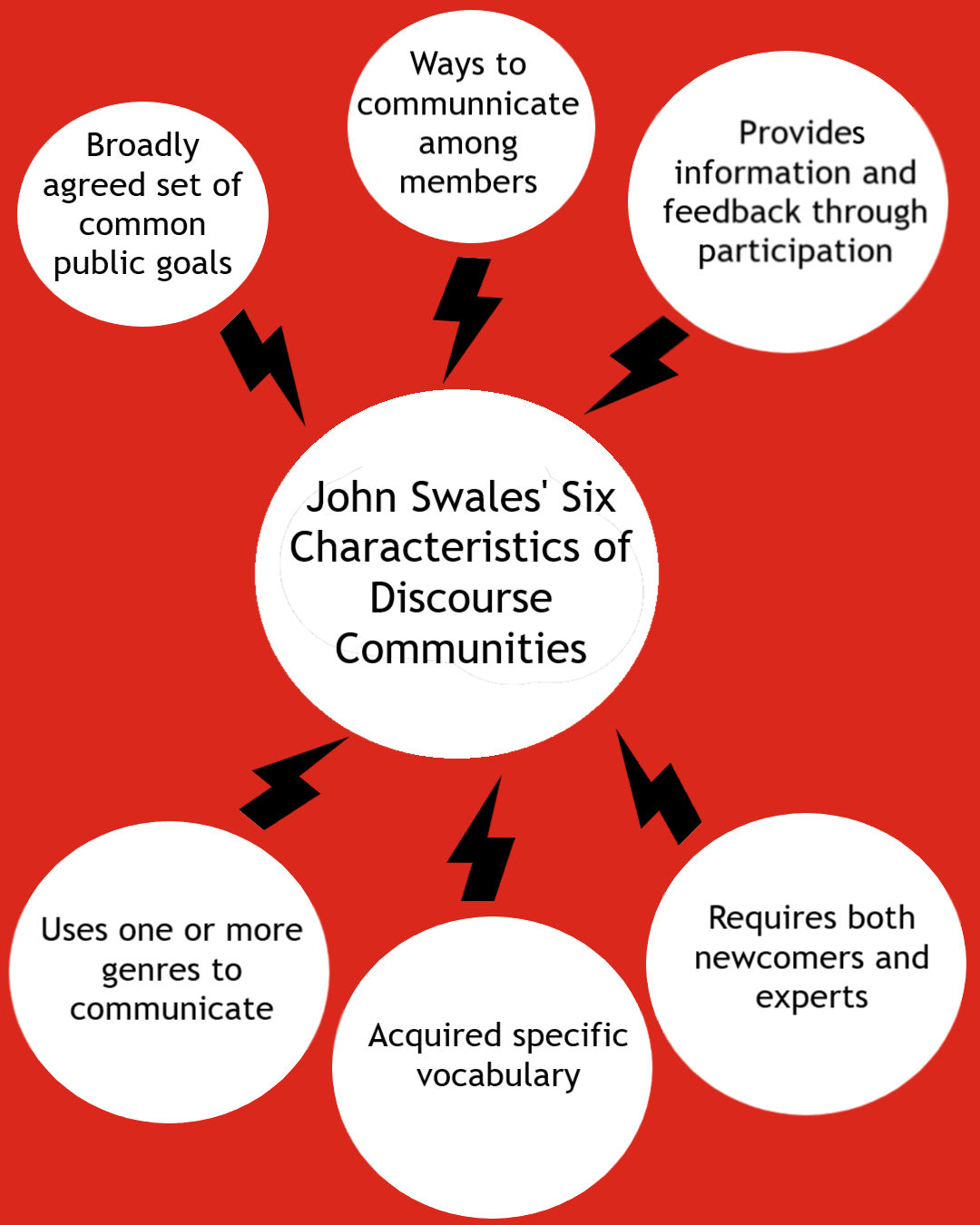 John Swales: Six Characteristics of Discourse Communities Art by D.A. Mills