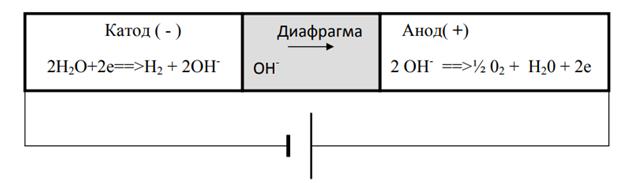 Принципиальная схема щелочного электролизера. Возобновляемая энергия