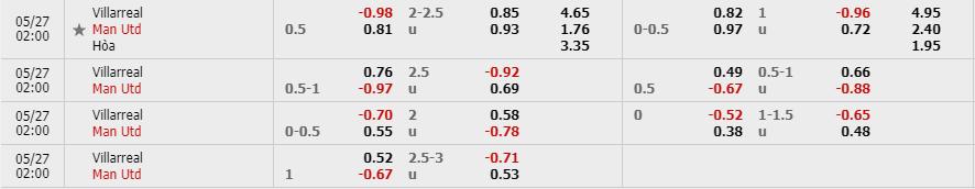 Tỷ lệ kèo Villarreal vs Manchester United theo nhà cái Fun88