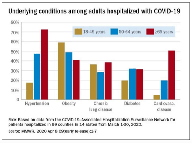 https://media.breitbart.com/media/2020/04/Graph-of-Hospitalized-Coronavirus-Patients.png