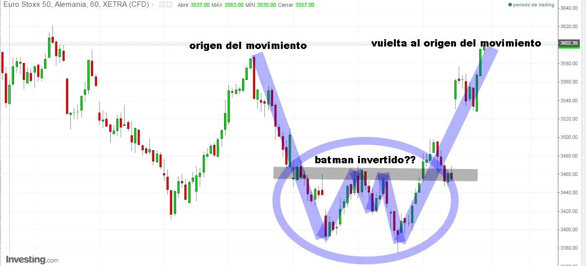 "Gráfico mostra o ""Batman invertido""."