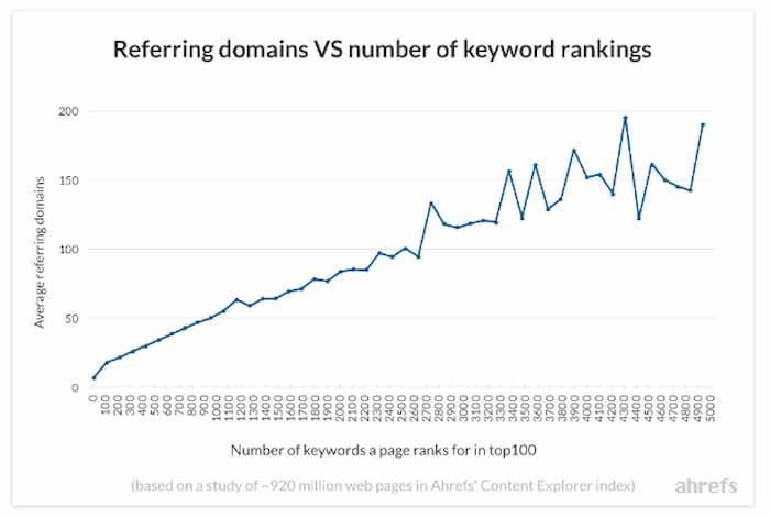 Biểu đồ này cho thấy số lượng từ khóa xếp hạng tăng lên cùng với số lượng tên miền giới thiệu