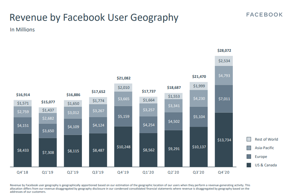 Revenue by Facebook User Geography Chart