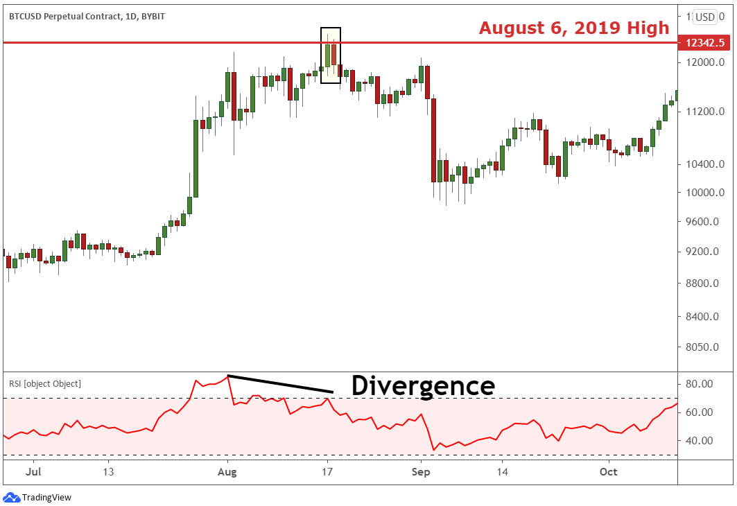 RSI divergence confirming the dark cloud cover pattern.