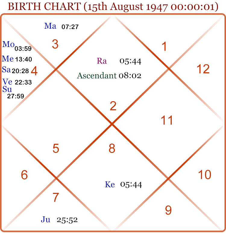 Will Bjp Win 2019 Ls Elections Use Behavioural Astrology