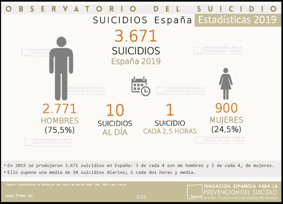 Gráfico 1. Datos generales sobre el suicidio en España durante el año 2019. Fuente: Observatorio del Suicidio.