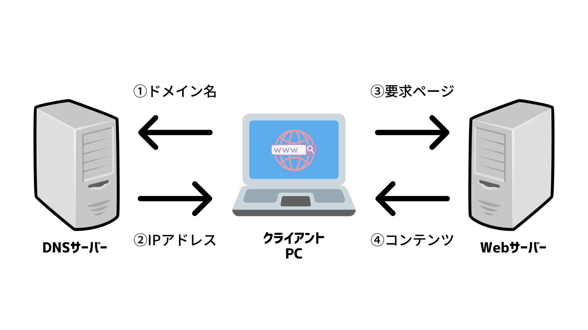 Webの仕組み