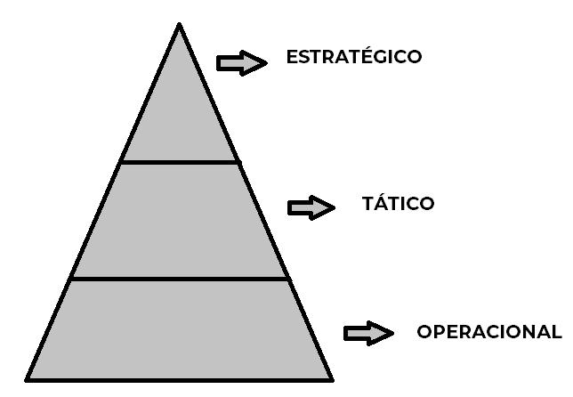 Pirâmide sobre os tipos de planejamento