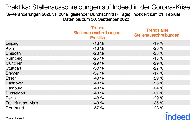 Ranking von deutschen Großstädten mit Trends zu Stellenausschreibungen für Praktika auf Indeed
