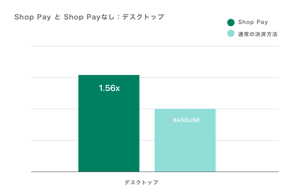 Shop Pay比較PC