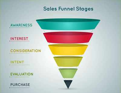 Customer funnel stages to target with live chat triggers.