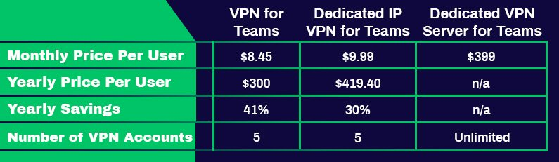 Tùy chọn đăng ký PureVPN Business