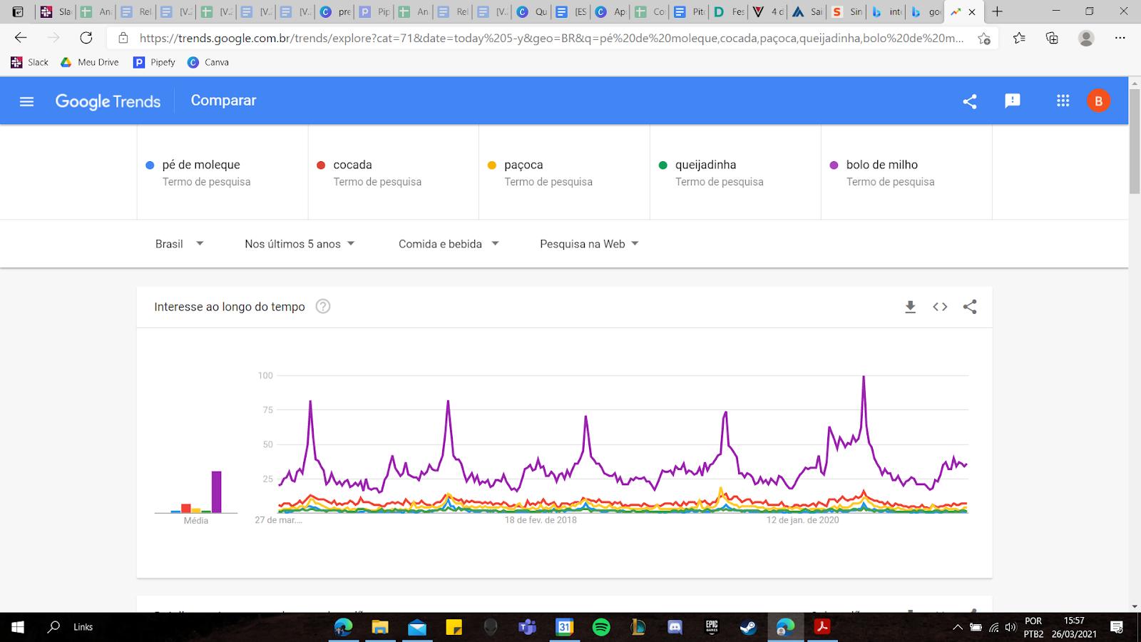 gráfico do google trends - doces juninos