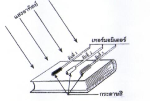 เทอร์มอมิเตอร์ อันที่ 1 หุ้มด้วยกระดาษสีดำ                 อันที่ 1 หุ้มด้วยกระดาษสีขาว                 อันที่ 3 หุ้มด้วยกระดาษสีเหลือง เทอร์มอมิเตอร์อันใดบอกระดับอุณภูมิสูงที่สุด และต่ำที่สุด ตามลำดับ
