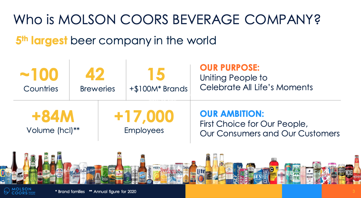 Molson Coors stock overview