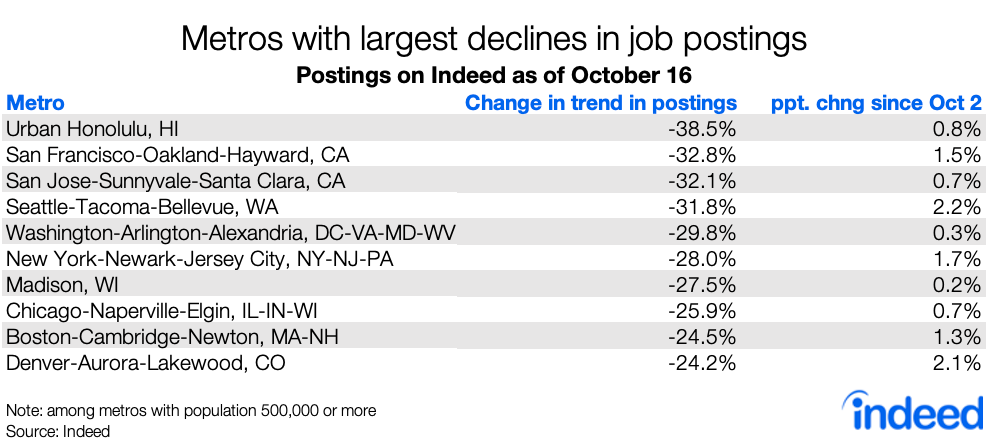 Table showing metros with largest declines in job postings.