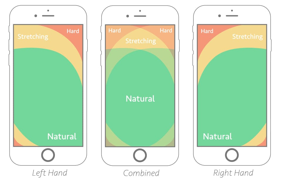 Лучшие практики мобильного веб-дизайна
