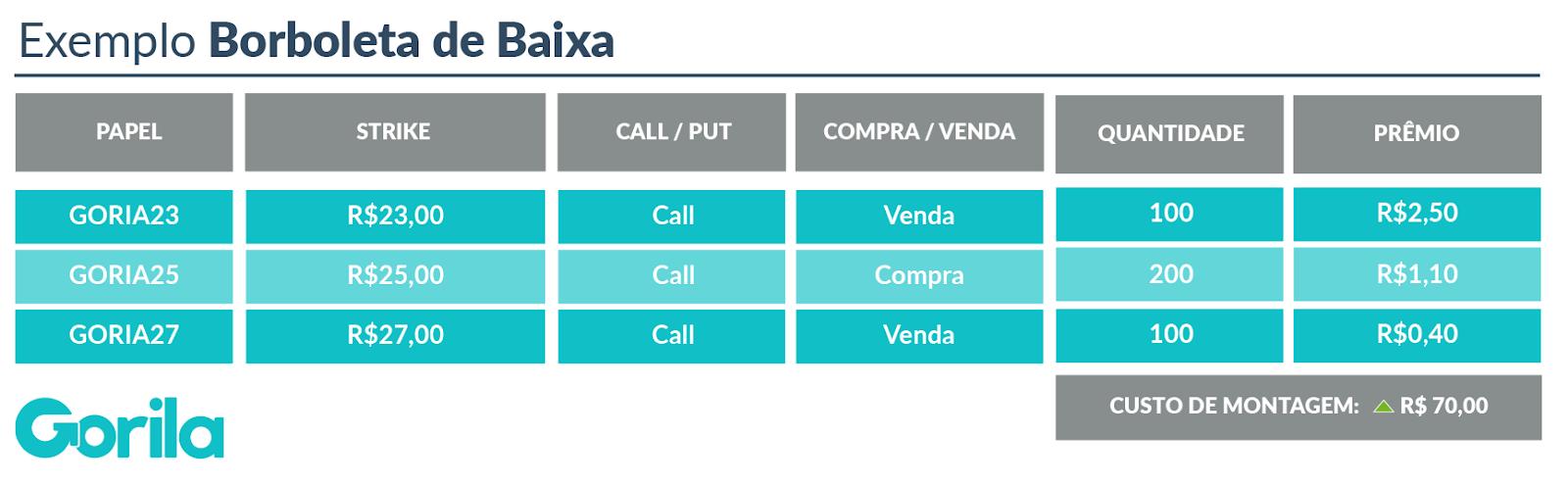 Mercado de Opções: Exemplo Borboleta de Baixa