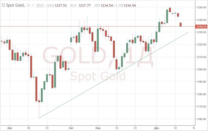 The gold is getting cheaper, and the dollar is rising ahead of the Fed meeting