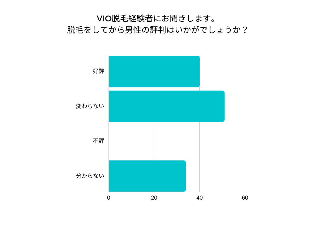VIO脱毛経験者のアンケート