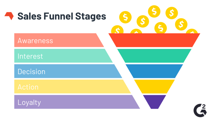 Use Sales Funnel Videos To Convert More Customers