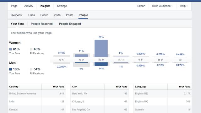 facebook insight - thuật ngữ và định nghĩa