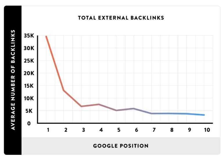 The average number of backlinks based on total external backlinks and Google position.