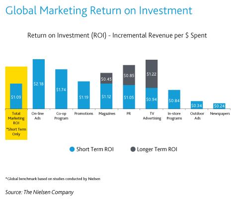 Benchmark mondial du ROI classé par méthode marketing